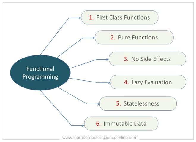 Functional Paradigm Features