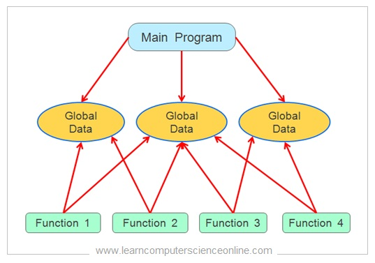 Procedural Program Organization