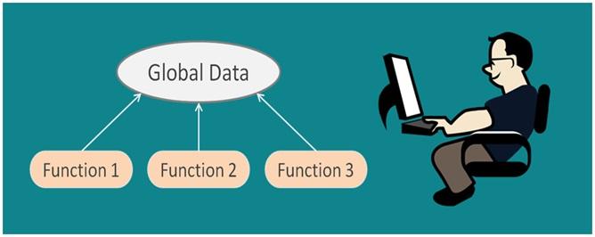 Procedural Programming Tutorial