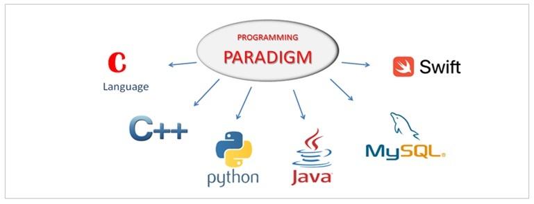 Programming Paradigm Explained