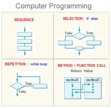 Structured Programming Constructs