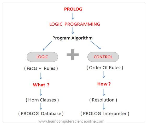 What Is Logic Programming
