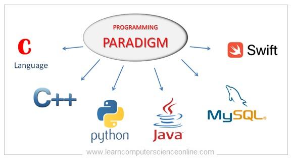 What Is Programming Paradigm