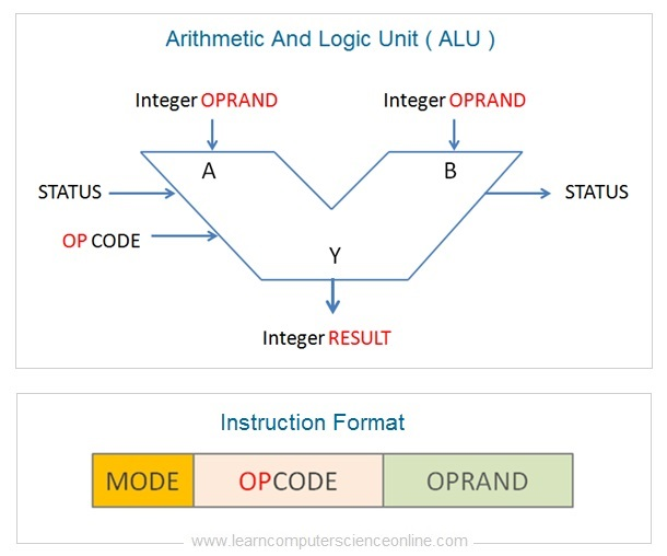Arithmetic And Logic Unit ALU