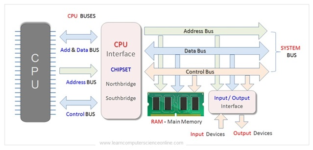 Computer Bus Architecture In COA , Computer Organization And Architecture
