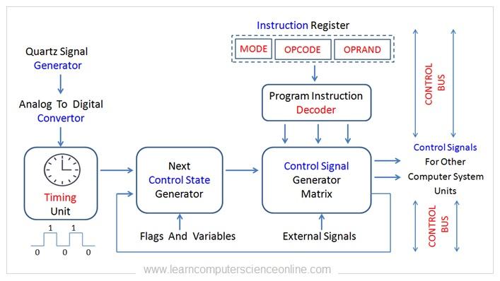 Control Unit , CPU Control Unit