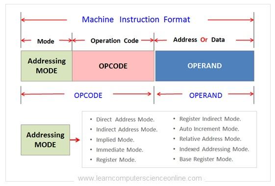 Instruction Addressing Modes