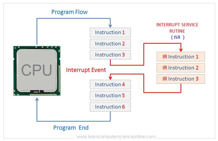 Interrupts In Computer Organization And Architecture