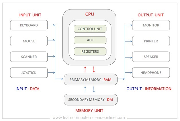 What Is Computer Architecture , Computer Architecture