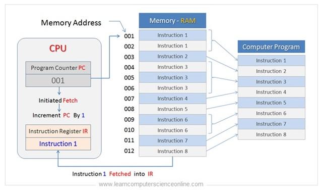Program Counter Register And Instruction Register