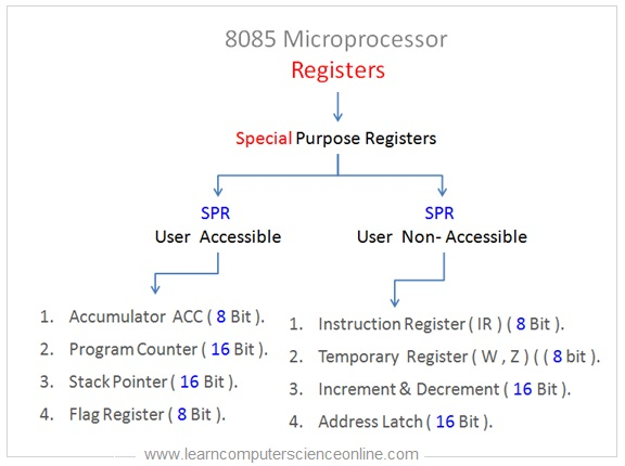 Special Purpose registers In 8085 Architecture