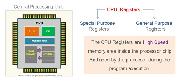 Types Of CPU Registers