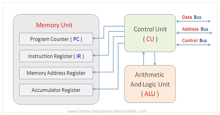 What Are CPU Registers