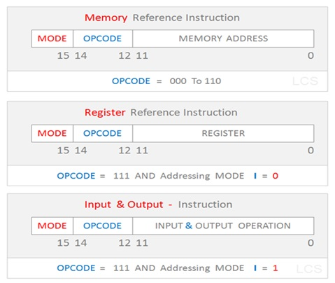 Instruction Format Types