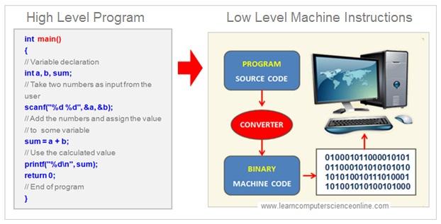 Machine Instructions , Machine Code